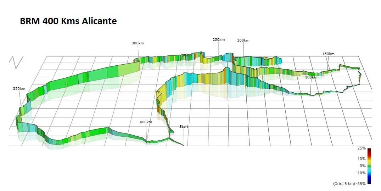BRM Brevet Randonneur Mondiaux 400 km route Alicante