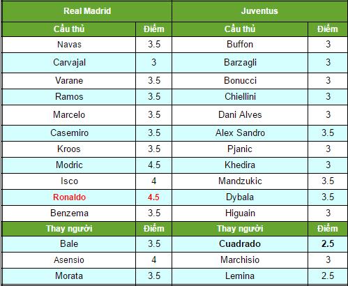 Video Clip Bàn Thắng Juventus 1-4 Real Madrid