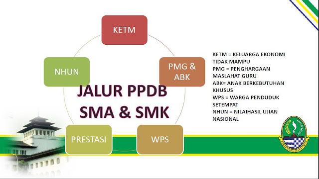 PPDB SMA/SMK JAWA BARAT 2018
