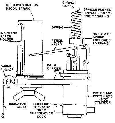 MARINESHELF.COM: ENGINE INDICATOR