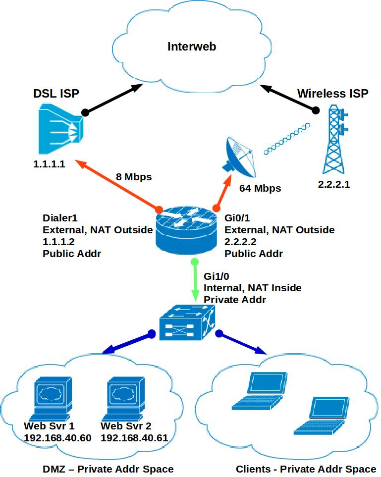 Tech Tips: Cisco Performance Routing - Dual ISP's, Single Router
