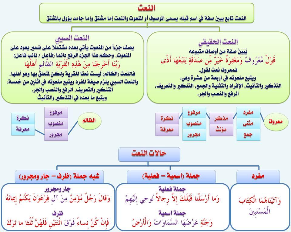 بالصور قواعد اللغة العربية للمبتدئين , تعليم قواعد اللغة العربية , شرح مختصر في قواعد اللغة العربية 104.jpg