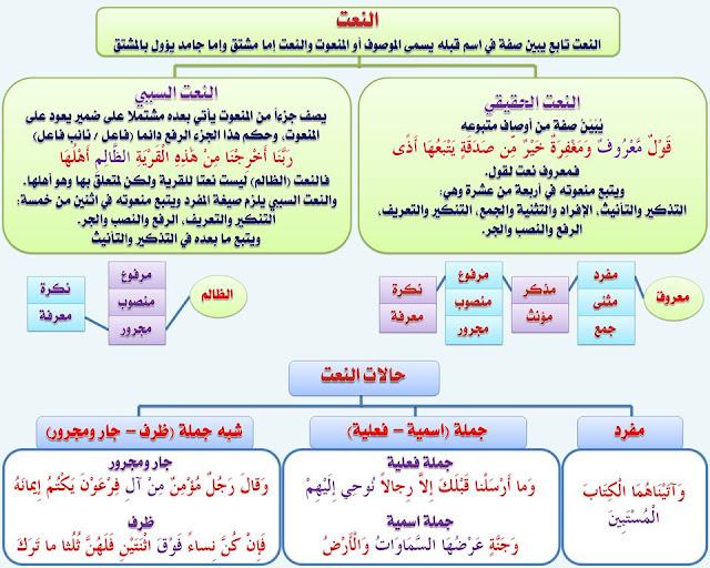 """انفراد.... كل قواعد اللغة العربية لطلاب """"ابتدائي - اعدادي - ثانوي"""" في صورة لوحات مبسطة مع الشرح والتدريبات 104"""