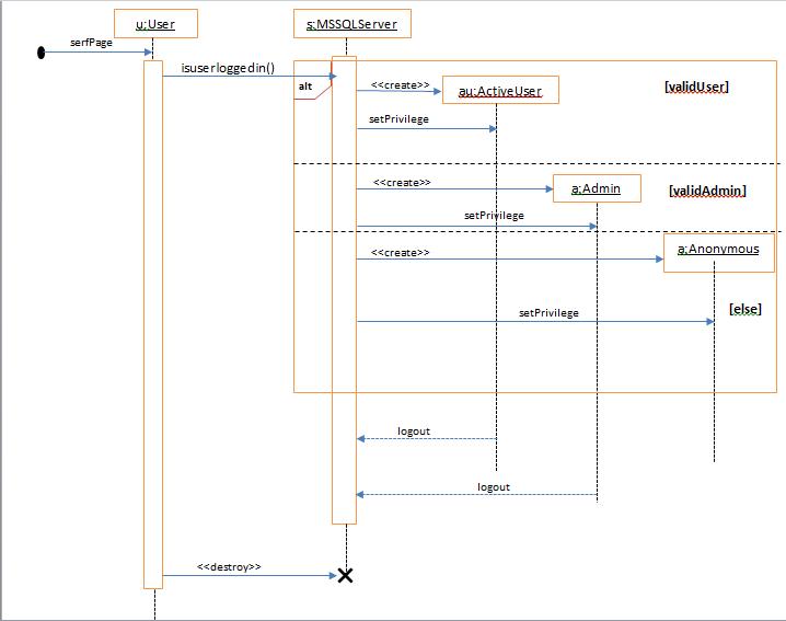 class diagram, use case diagram, activity , sequence