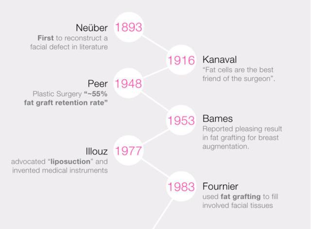 歷經一百二十年的美麗與哀愁~~談自體脂肪移植再生醫學