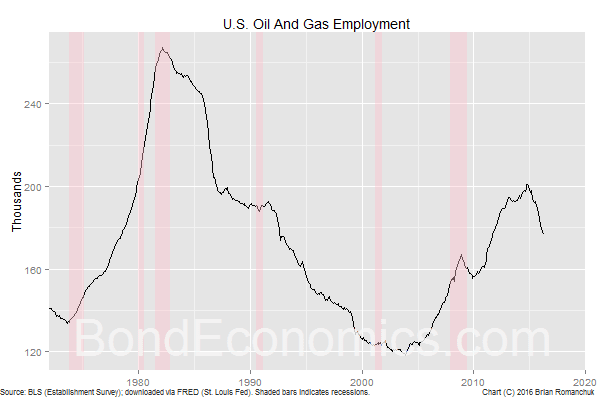 U.S. Oil and Gas Employment