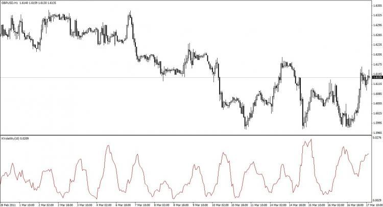 Free Download Forex Indicator