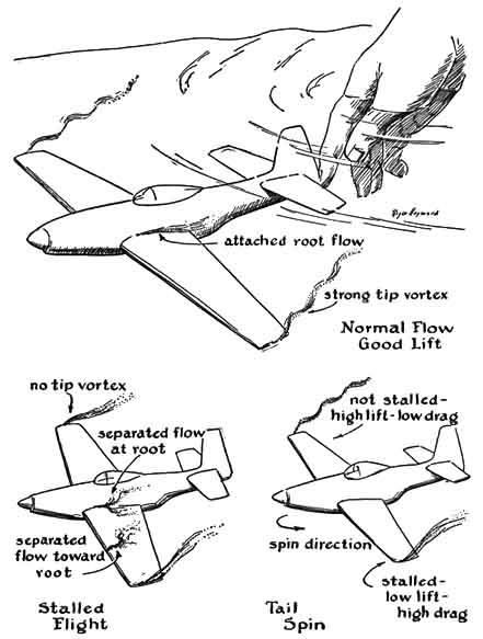 most and popular: Aerodynamics: history, Flight Regimes