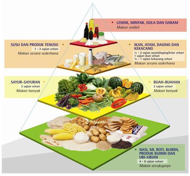 Contoh Makanan Nusantara - Contoh 0917