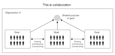 Is working out loud and sharing really collaboration?