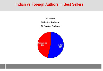 Pareekh Jain: Best Sellers (Books) in India in 2011 and