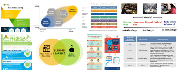 Blended Learning, E-Learning and Online Learning