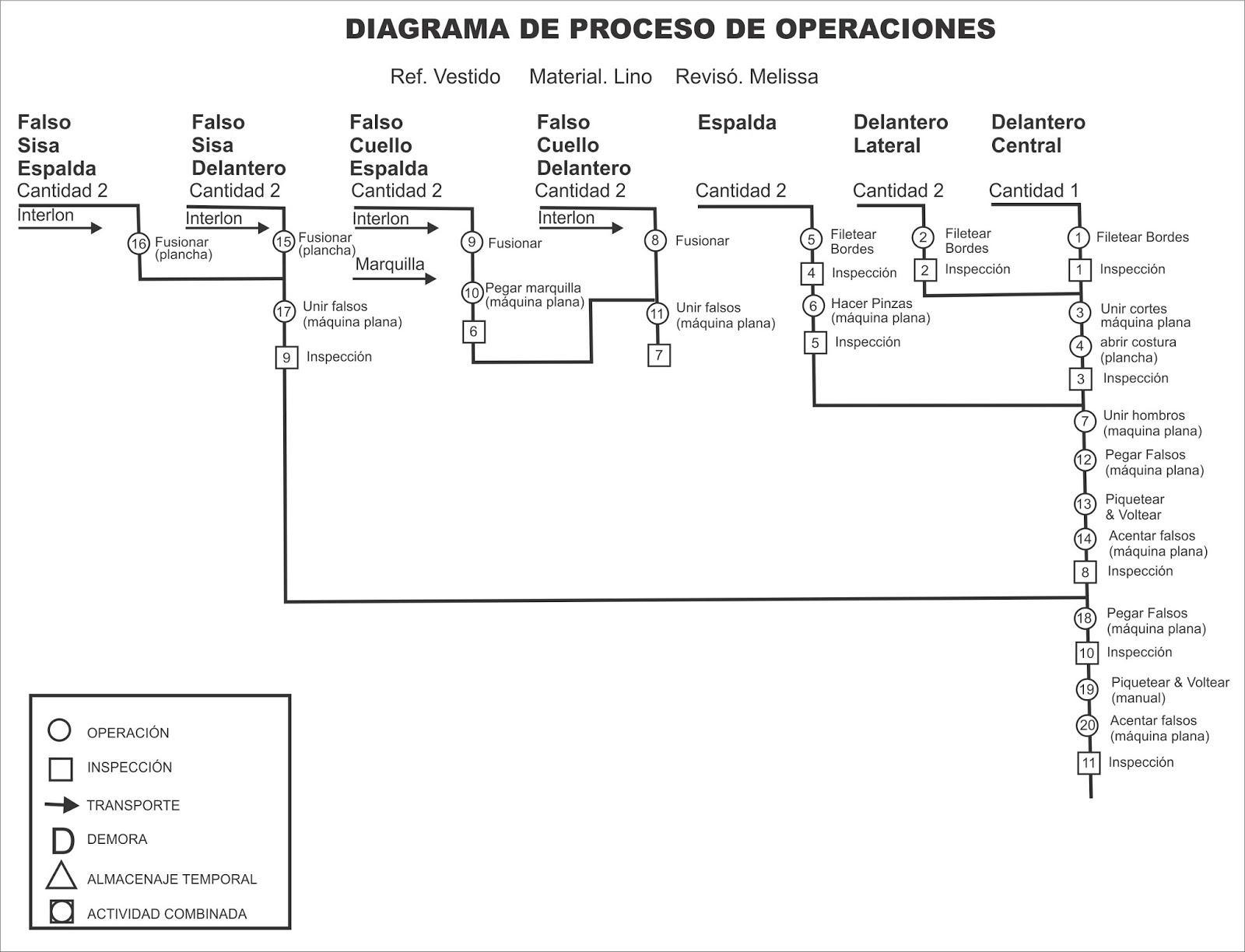 DIAGRAMA DE OPERACIONES EBOOK