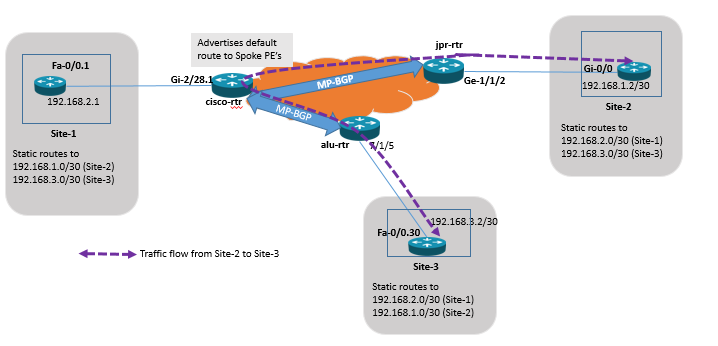 Juniper Vs Cisco Vs Alcatel-Lucent: L3VPN configuration on
