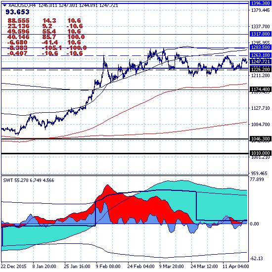 Золото снова откатывает вниз в канале 1226.20-1263.10.