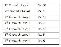 Champcash Level Chart