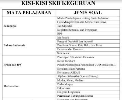 Kisi-Kisi SKB Keguruan, https://bloggoeroe.blogspot.com/
