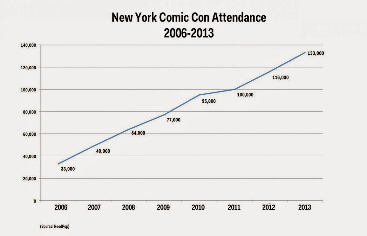 Graph shows the increase of attendance at NYCC