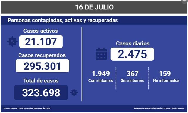 😷Coronavirus: Reporte Nacional 16 de Julio 🇨🇱
