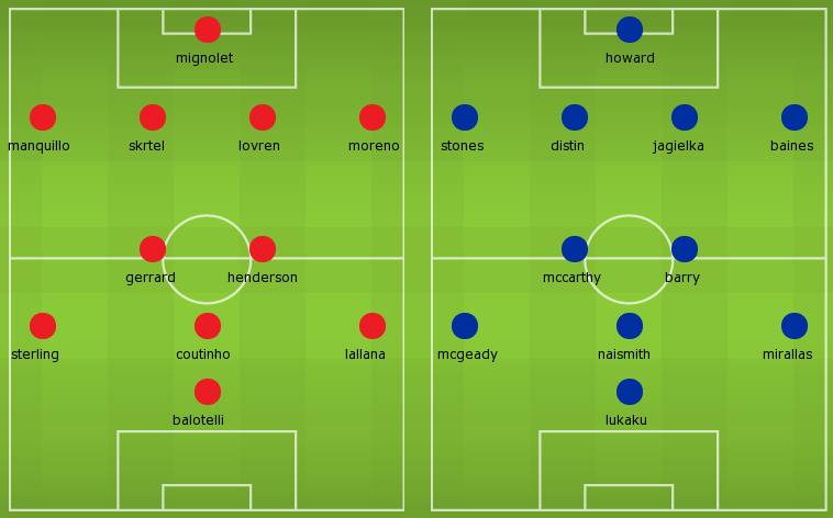 Possible Lineups Liverpool vs Everton (20142015