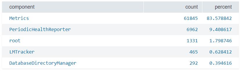 1 Splunk sub(Commands) [top, rare, fields, table, rename, sort]