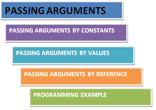 Passing Arguments and Returning Values in C++