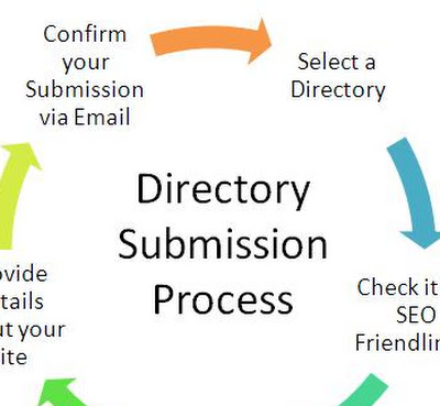 Submission Directory in SEO?