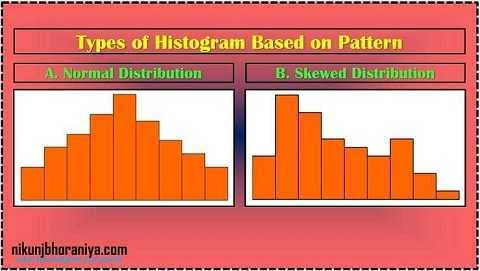 Normal Distribution of Histogram in 7 QC Tools