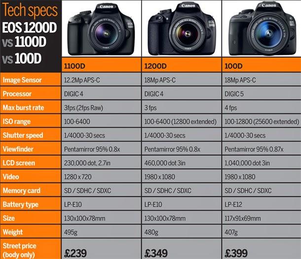YPS Studio: Canon EOS 1200D Review