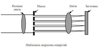 Шаблонный метод сверления