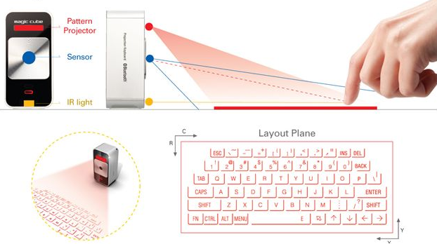 Laser Keyboard Aur Ye Kaise Kaam Karta Hai