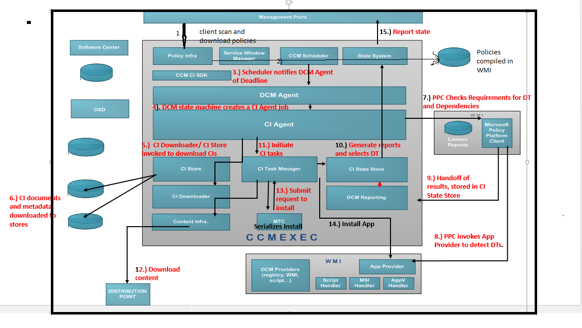 configuration manager 2012 client architecture data flow