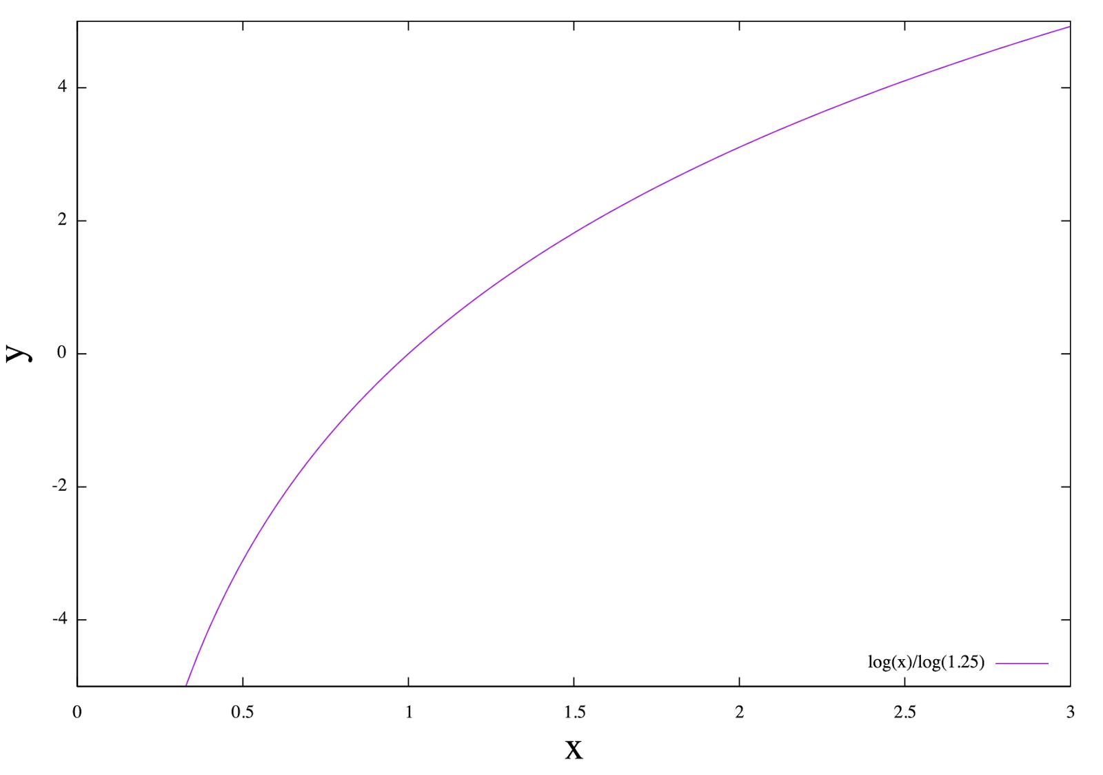 Memorandum: [gnuplot] 対数関数のプロット