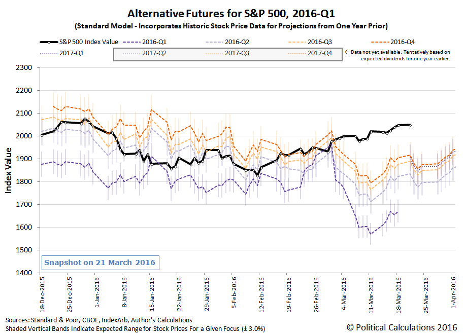 Alternative Futures - S&P 500 - 2016Q1 - Standard Model - Snapshot on 2016-03-21