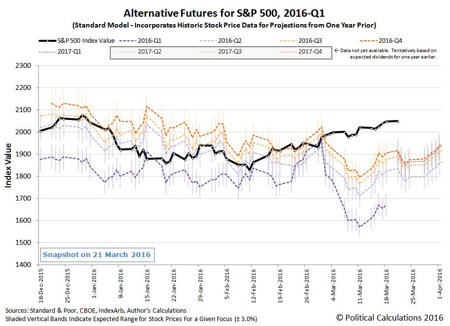 Alternative Futures - S&P 500 - 2016Q1 - Standard Model - Snapshot on 2016-03-21