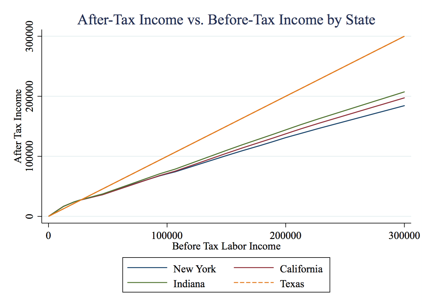 Corrections Also Plots Marginal Tax Rates Over Labor Income How Much Is Taken Of Each Extra Dollar You Earn