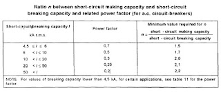 Ratio of Making and breaking capacity of breakers