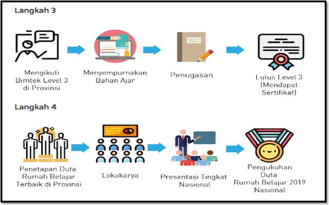 Pengumuman Pendaftaran Program Pembelajaran Berbasis TIK Kemendikbud 2019