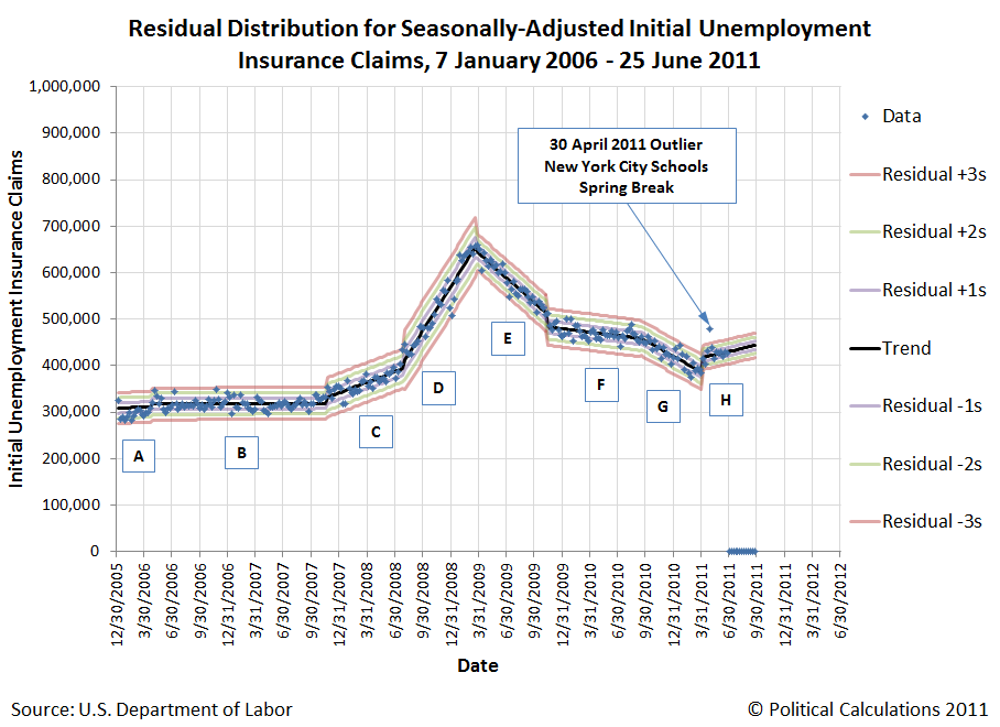 Residual Distribution of Seasonally Adjusted Initial Unemployment Insurance Claims, January 2006 through 25 June 2011