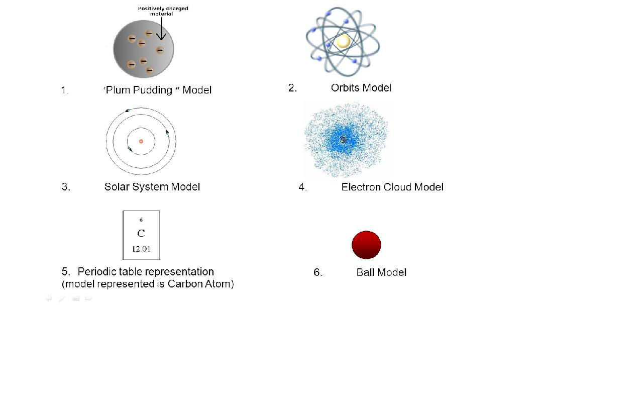 10pm Science Atomic Models Powerpoint