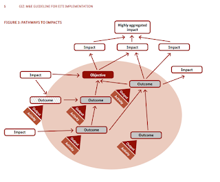 The GiZ Results Model Diagram for a multi-initiative programme on extractive industries