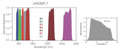 Landsat satellite NASA spectrum