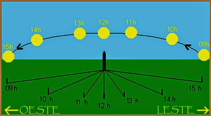 Gnomon - relogio solar indigena