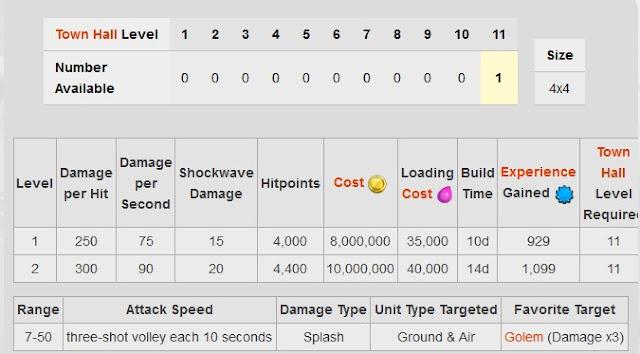 Biaya dan lama upgrade  Eagle Artillery berapa ?