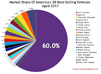 USA April 2017 best-selling autos market share chart
