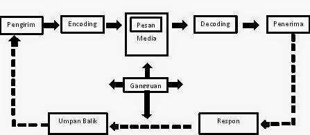 Ilmu Komunikasi: Komunikasi Pemasaran