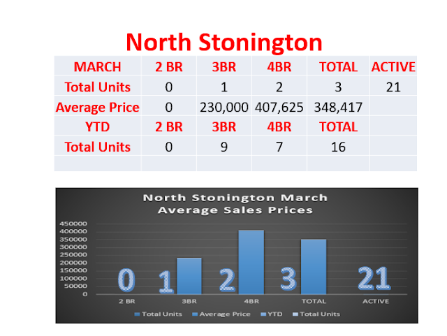 North Stonington Realtor Bridget Morrissey