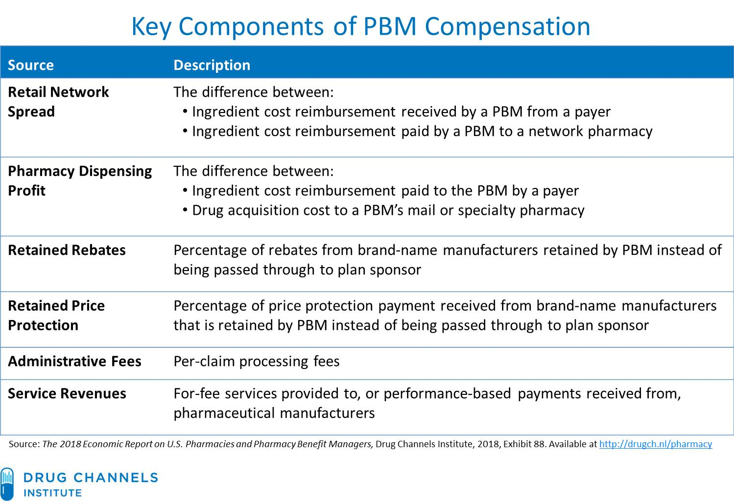 Drug Channels: PBM Pricing Overhaul: Express Scripts