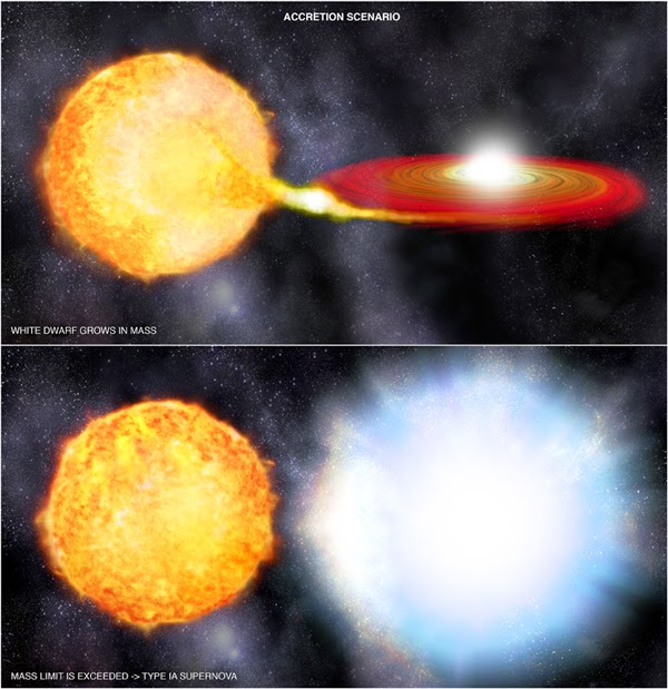 supernova type 1a explosion mechanisms - photo #6