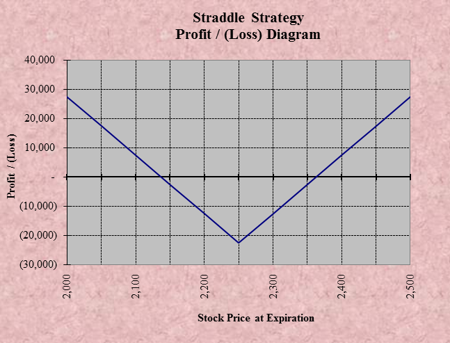 Option trading strategies with example